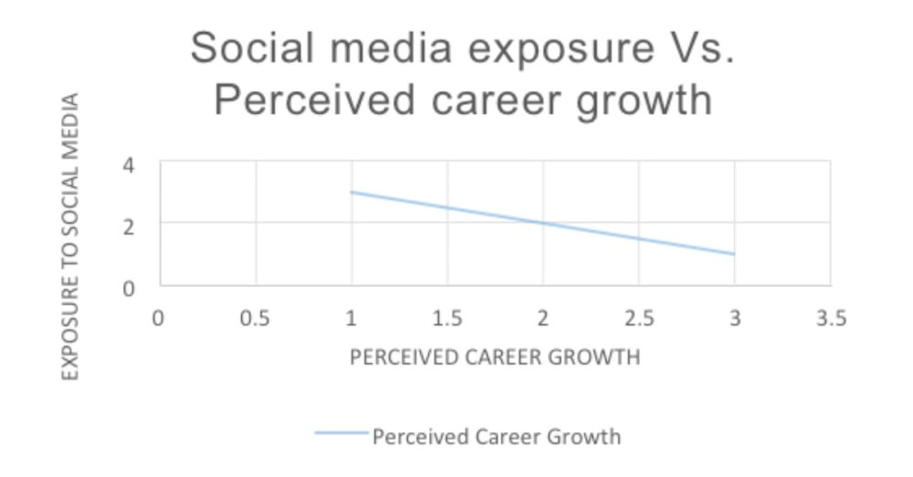 Social-Media-Exposure-vs-Percieved-Career-Growth